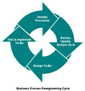 business_process_reengineering_cycle